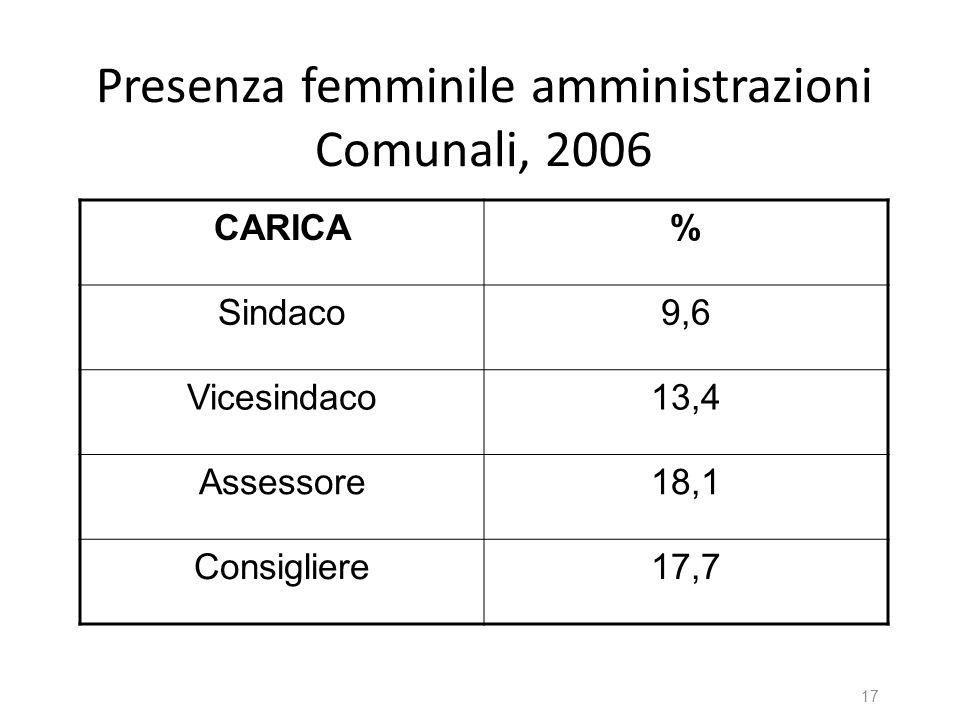 Presenza femminile amministrazioni Comunali, 2006