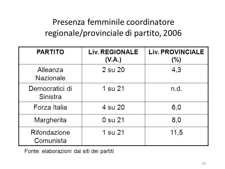 Presenza femminile coordinatore regionale/provinciale di partito, 2006
