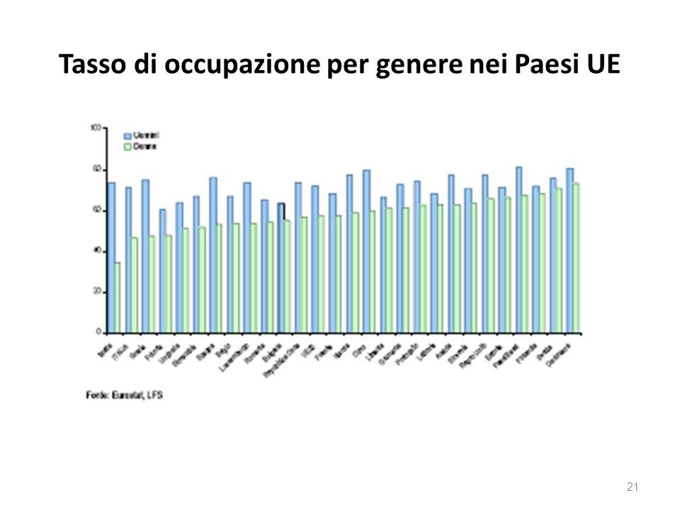 Tasso di occupazione per genere nei Paesi UE