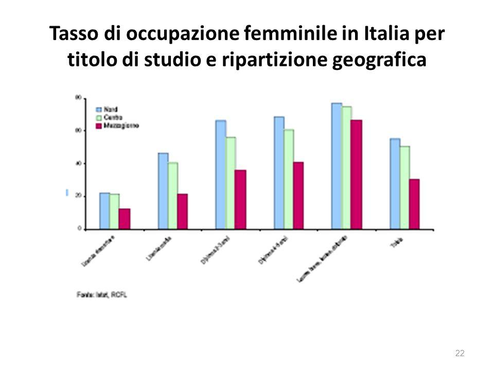Tasso di occupazione femminile in Italia per titolo di studio e ripartizione geografica