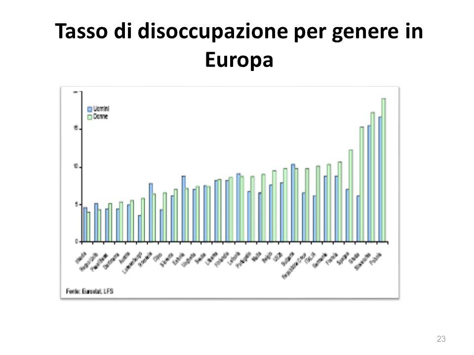 Tasso di disoccupazione per genere in Europa