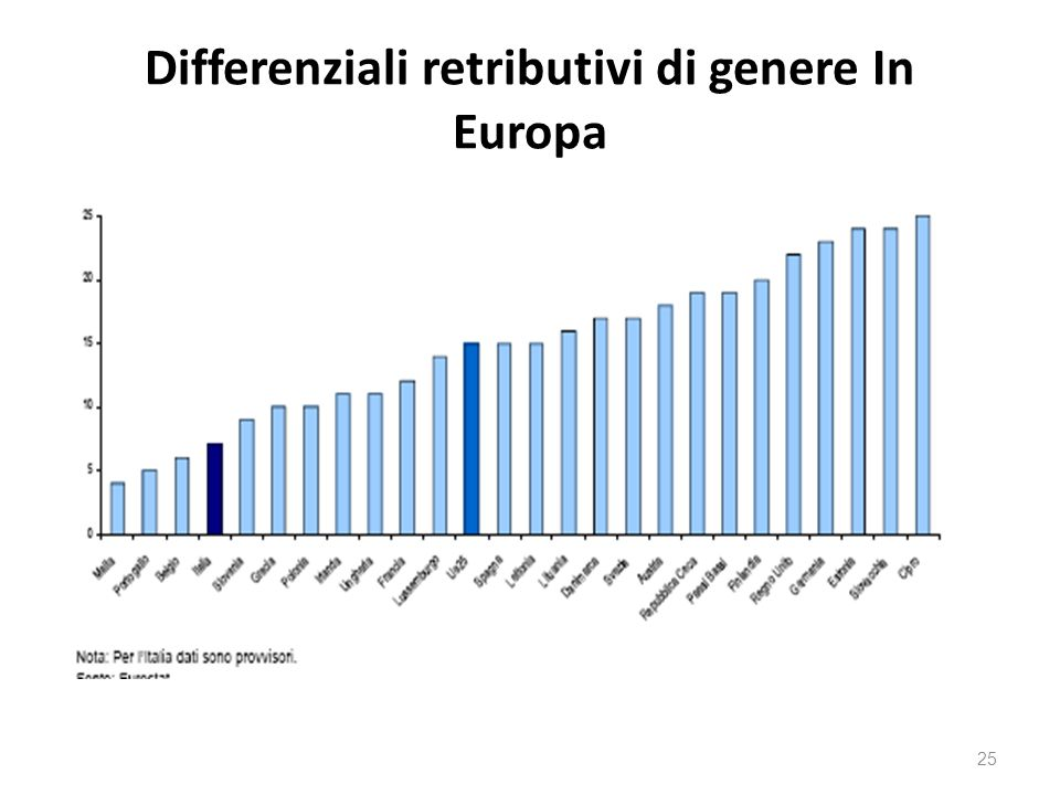 Differenziali retributivi di genere In Europa