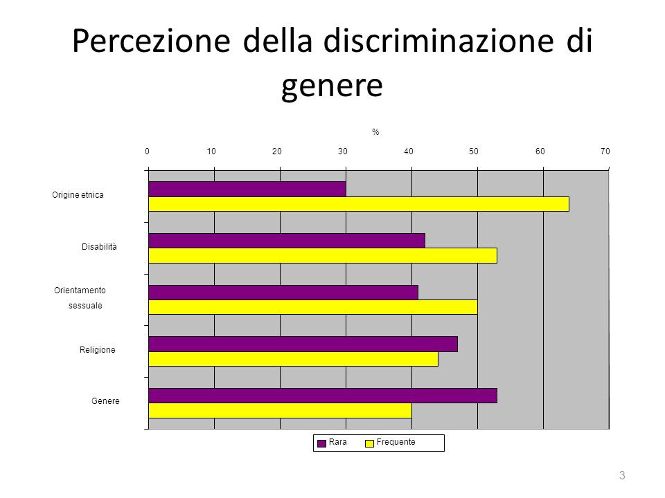 Percezione della discriminazione di genere
