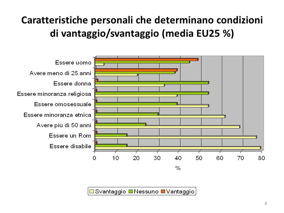 Caratteristiche personali che determinano condizioni di vantaggio/svantaggio (media EU25 %)