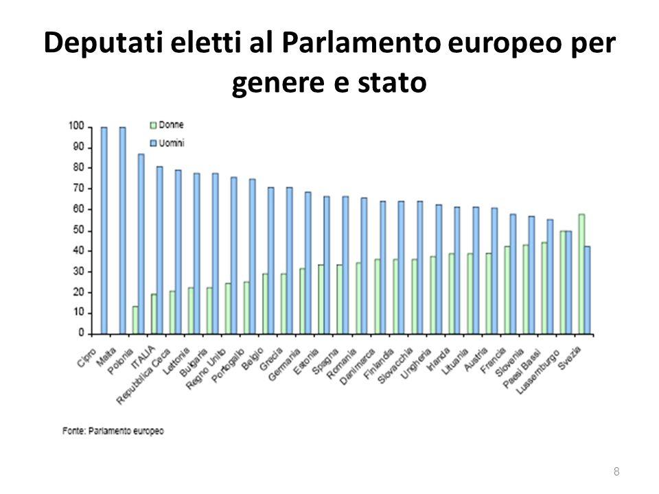 Deputati eletti al Parlamento europeo per genere e stato