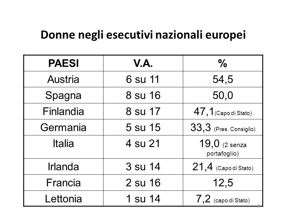 Donne negli esecutivi nazionali europei