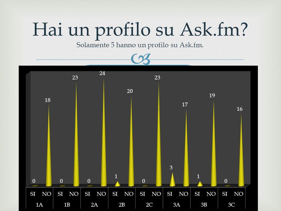 Hai un profilo su Ask.fm Solamente 5 hanno un profilo su Ask.fm.