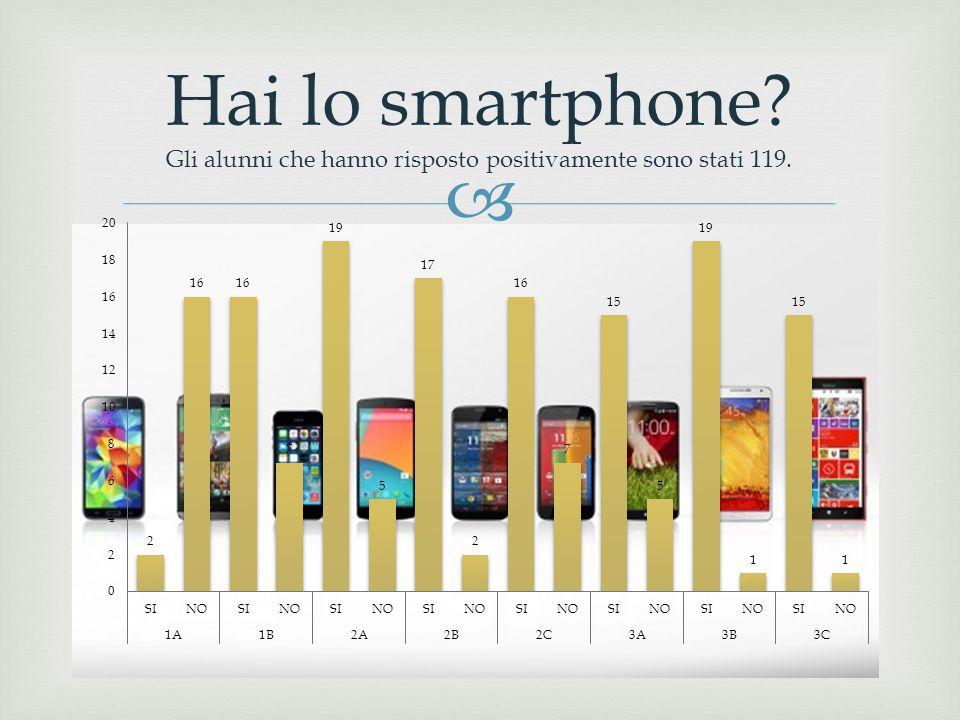 Hai lo smartphone Gli alunni che hanno risposto positivamente sono stati 119.