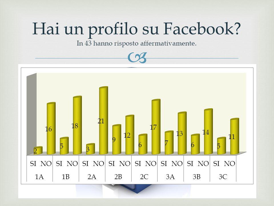 Hai un profilo su Facebook In 43 hanno risposto affermativamente.