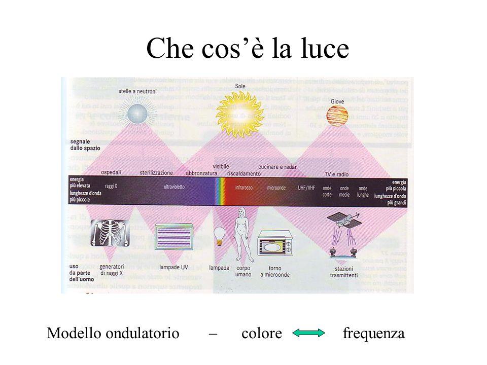 Che cos'è la luce Modello ondulatorio – colore frequenza