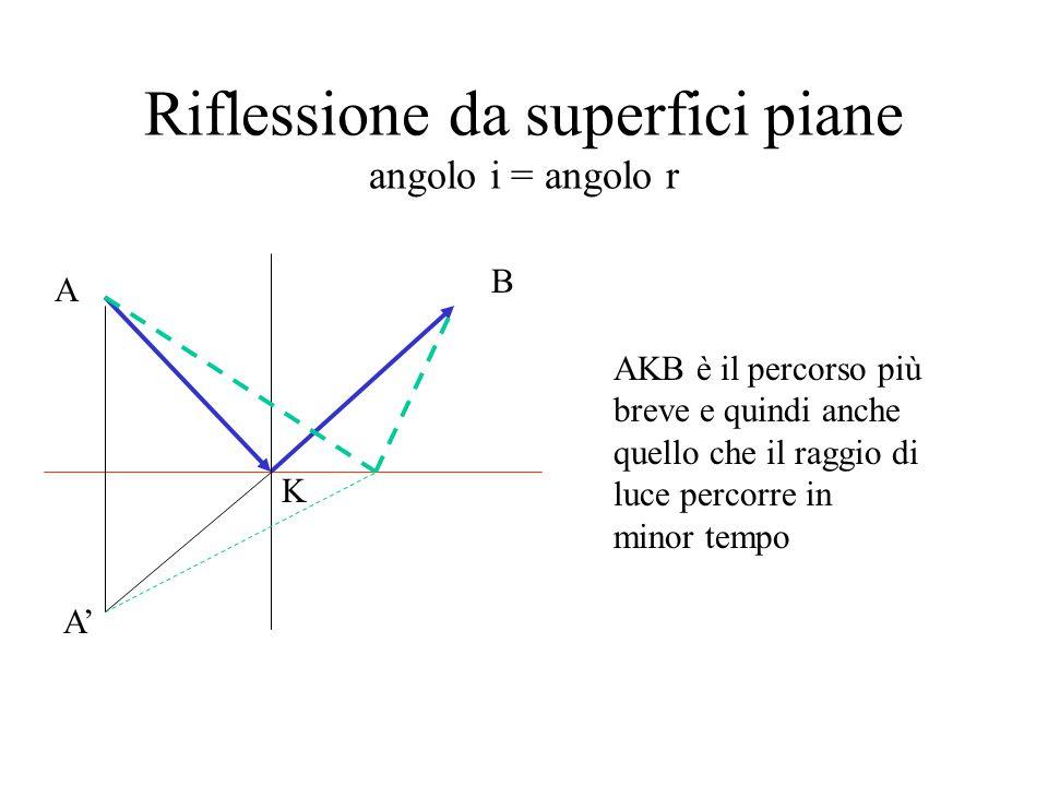 Riflessione da superfici piane angolo i = angolo r