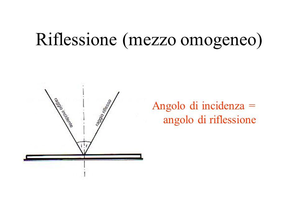 Riflessione (mezzo omogeneo)