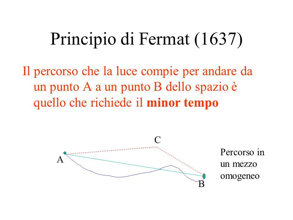 Principio di Fermat (1637) Il percorso che la luce compie per andare da un punto A a un punto B dello spazio è quello che richiede il minor tempo.