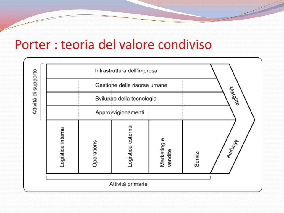 Porter : teoria del valore condiviso