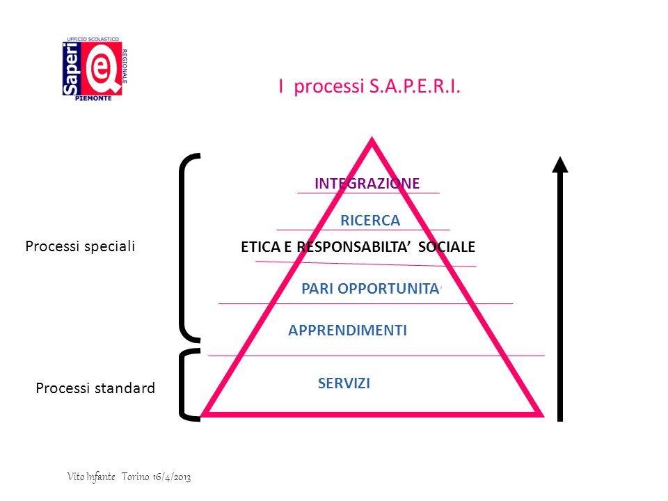 I processi S.A.P.E.R.I. 1010 INTEGRAZIONE RICERCA Processi speciali