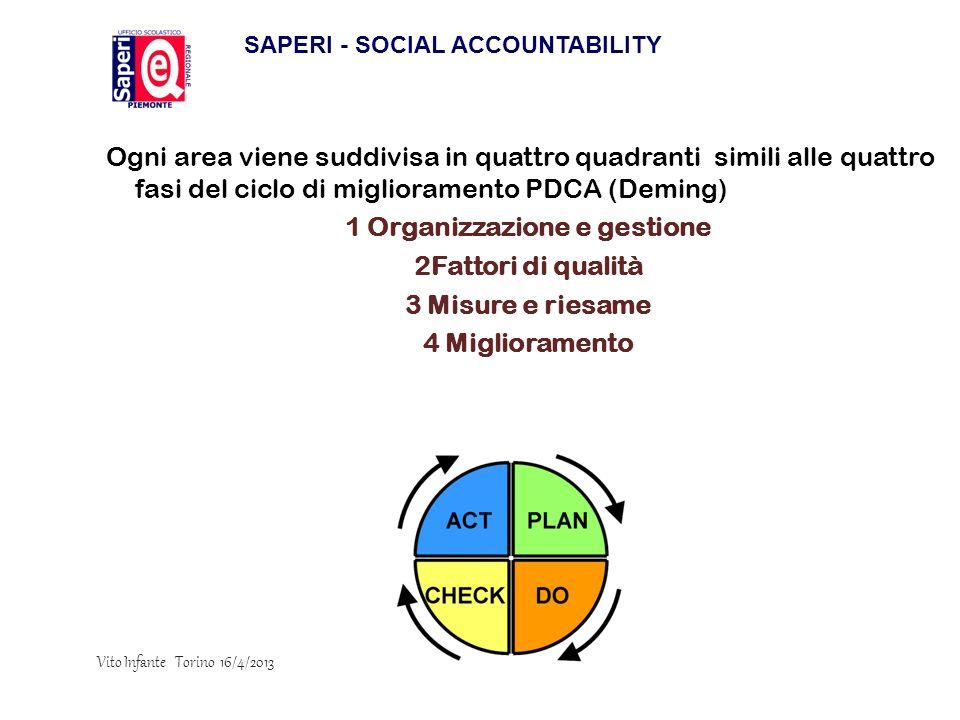SAPERI - SOCIAL ACCOUNTABILITY 1 Organizzazione e gestione