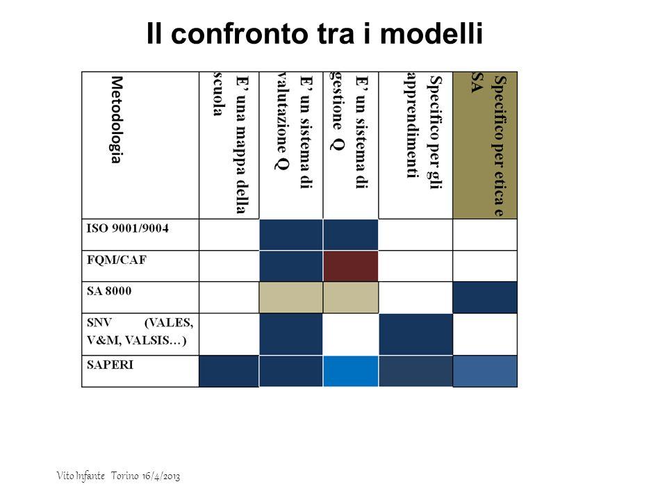 Il confronto tra i modelli