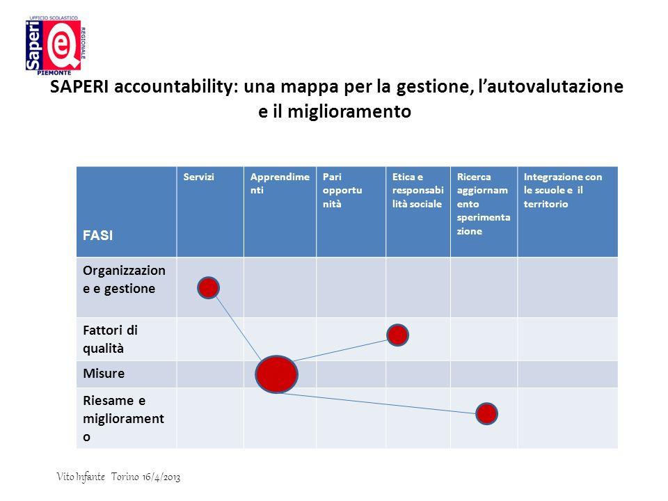 SAPERI accountability: una mappa per la gestione, l'autovalutazione e il miglioramento