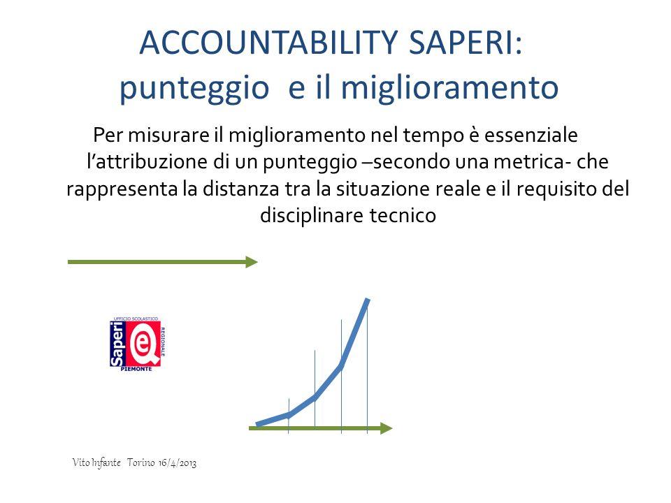 ACCOUNTABILITY SAPERI: punteggio e il miglioramento