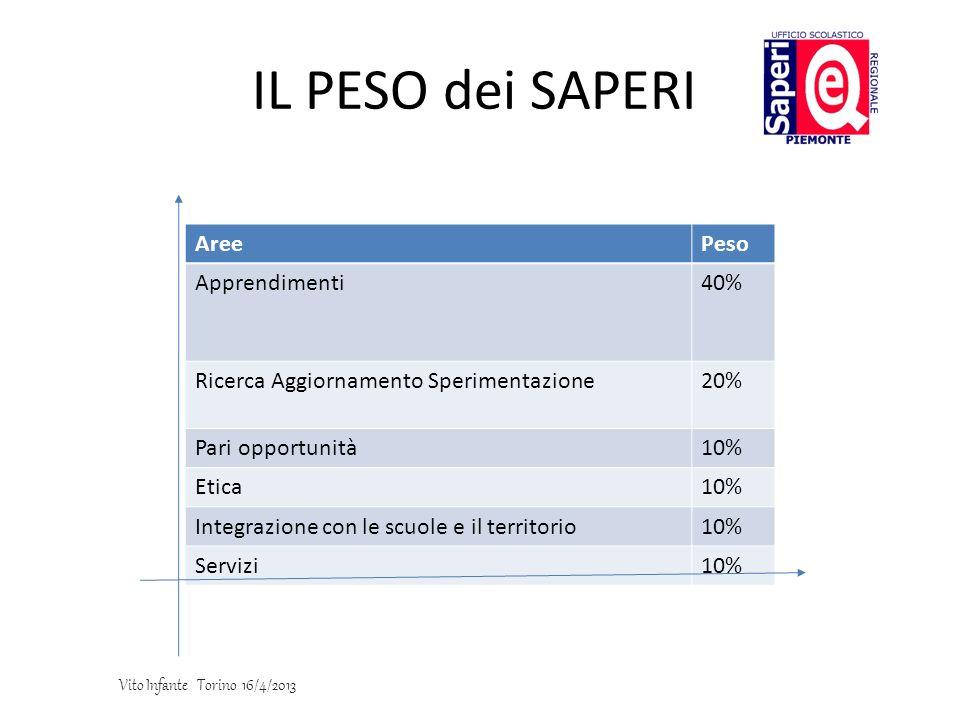 IL PESO dei SAPERI Aree Peso Apprendimenti 40%