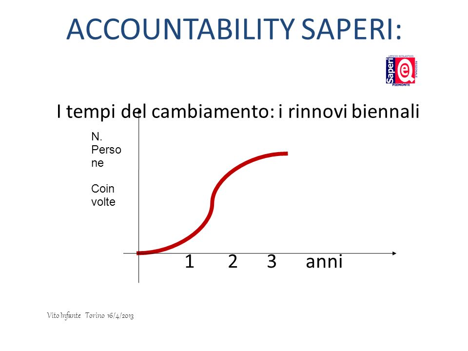 ACCOUNTABILITY SAPERI:
