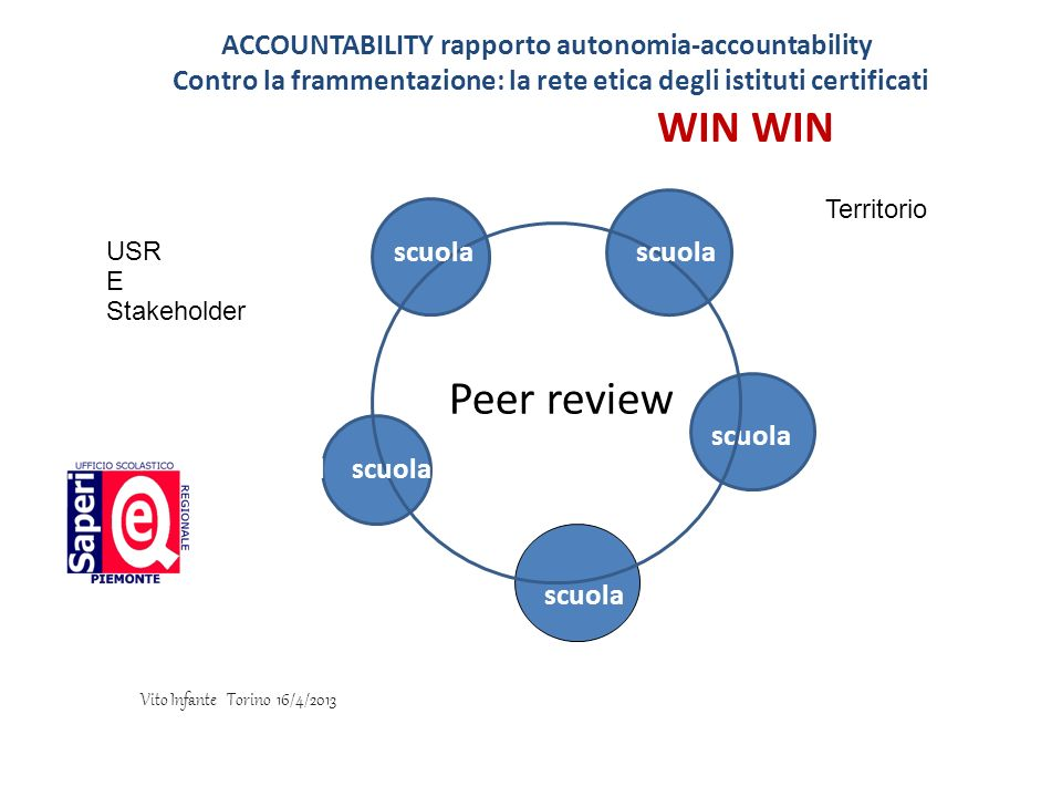 Peer review WIN WIN ACCOUNTABILITY rapporto autonomia-accountability
