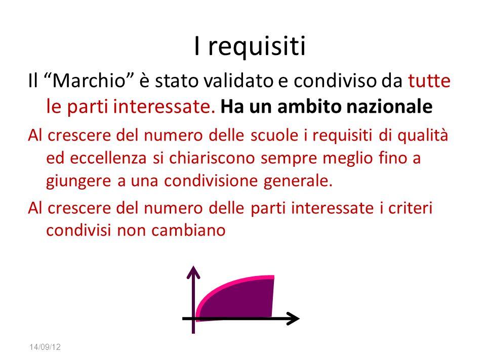 I requisiti Il Marchio è stato validato e condiviso da tutte le parti interessate. Ha un ambito nazionale.