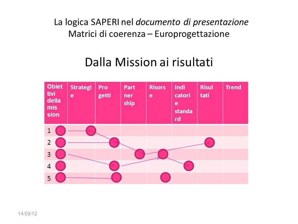 Dalla Mission ai risultati