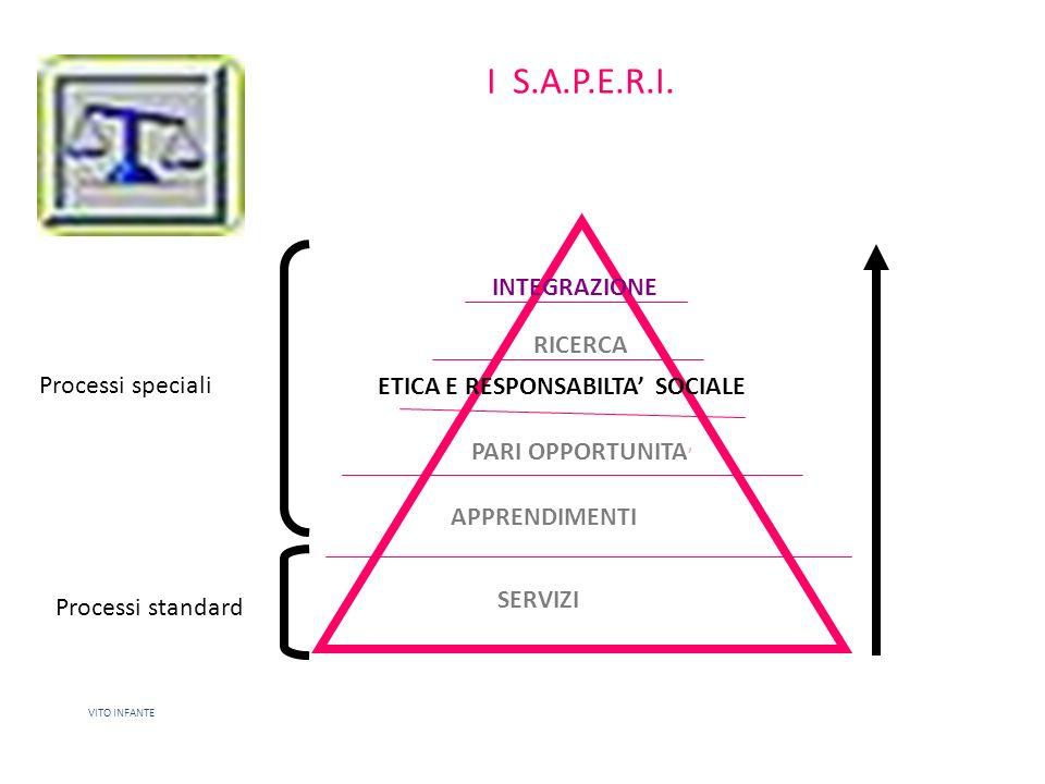 I S.A.P.E.R.I. 1919 INTEGRAZIONE RICERCA Processi speciali