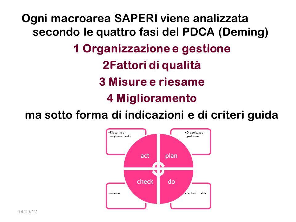 Ogni macroarea SAPERI viene analizzata secondo le quattro fasi del PDCA (Deming) 1 Organizzazione e gestione 2Fattori di qualità 3 Misure e riesame 4 Miglioramento ma sotto forma di indicazioni e di criteri guida