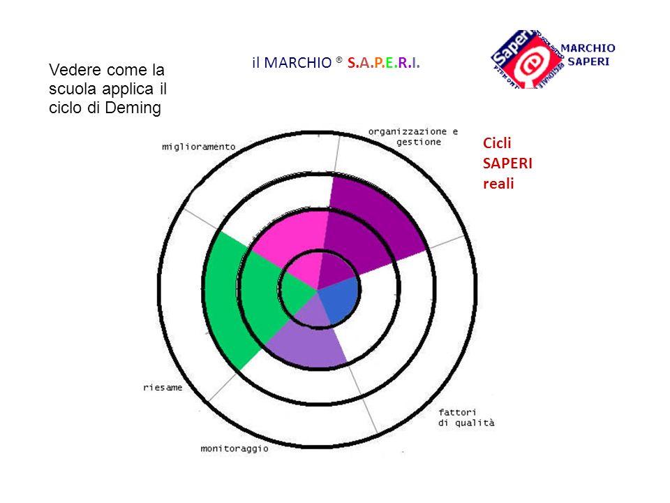 2323 il MARCHIO ® S.A.P.E.R.I. Vedere come la scuola applica il ciclo di Deming.