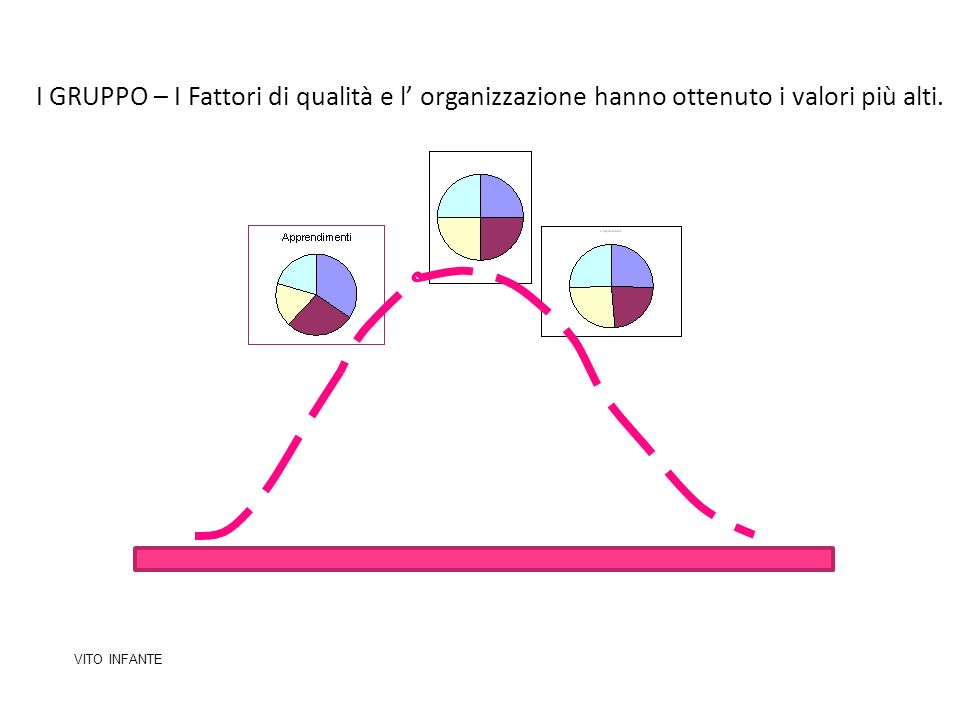 I GRUPPO – I Fattori di qualità e l' organizzazione hanno ottenuto i valori più alti.