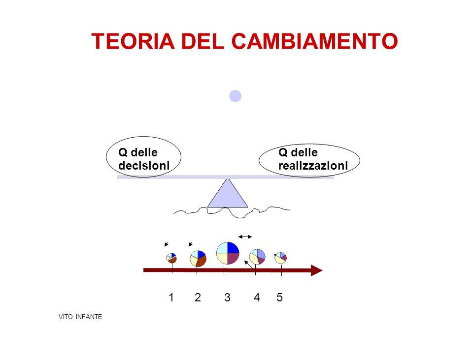 TEORIA DEL CAMBIAMENTO