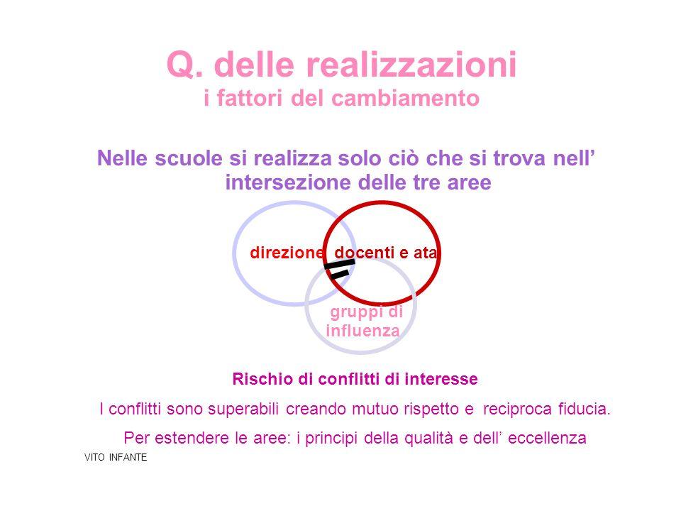 Q. delle realizzazioni i fattori del cambiamento