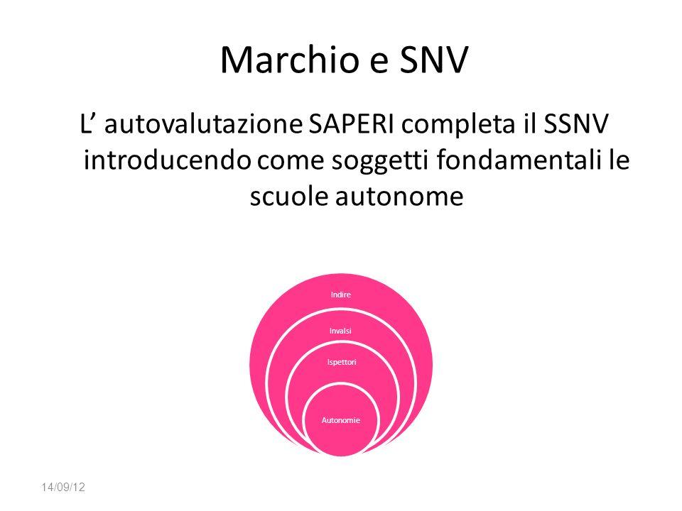 Marchio e SNV L' autovalutazione SAPERI completa il SSNV introducendo come soggetti fondamentali le scuole autonome.