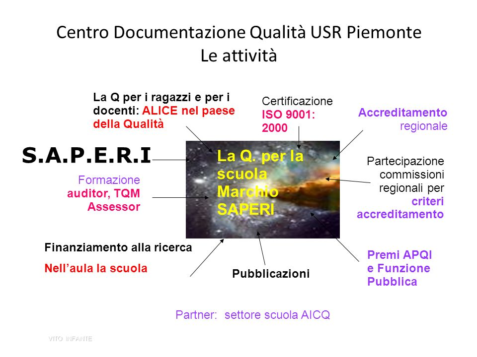 Centro Documentazione Qualità USR Piemonte Le attività