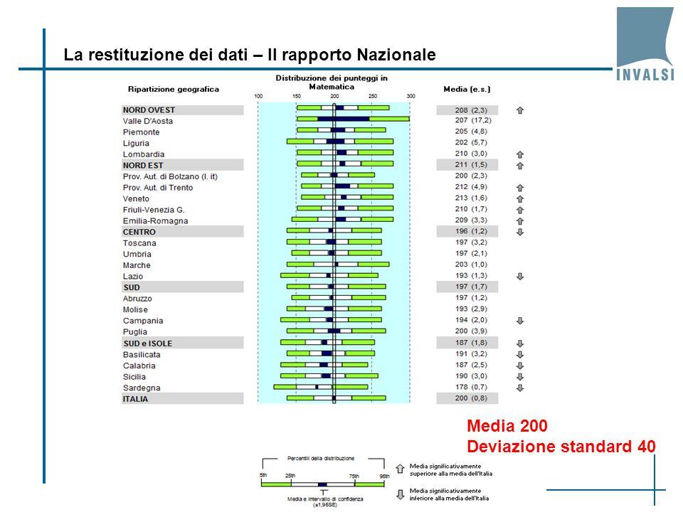 La restituzione dei dati – Il rapporto Nazionale