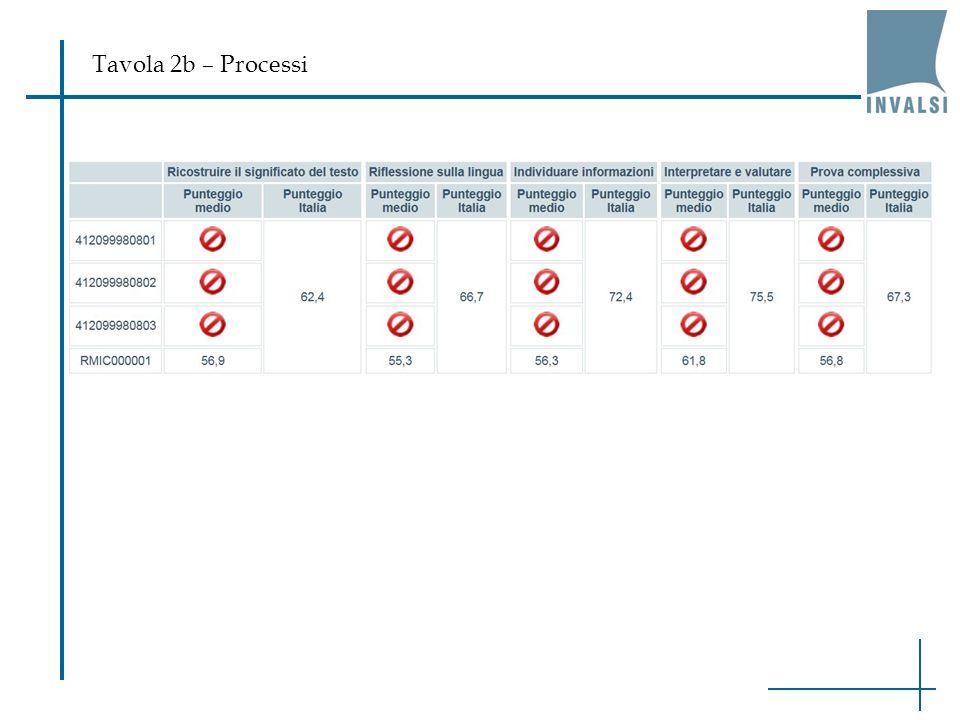 Tavola 2b – Processi