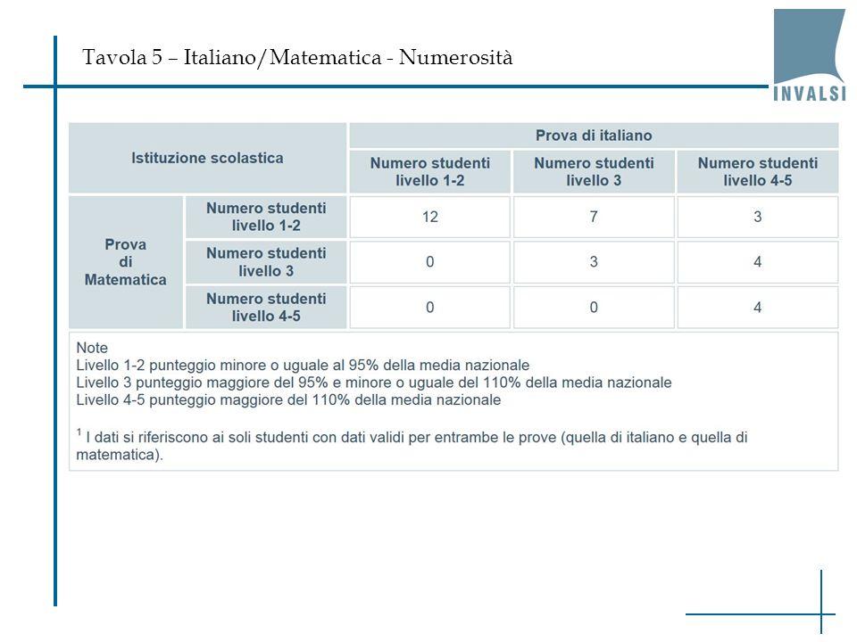 Tavola 5 – Italiano/Matematica - Numerosità