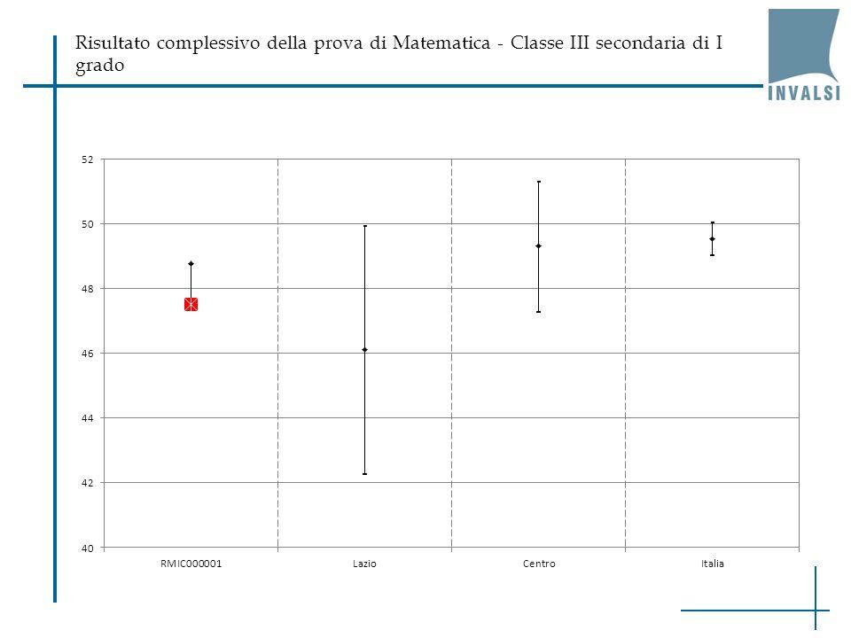 Risultato complessivo della prova di Matematica - Classe III secondaria di I grado
