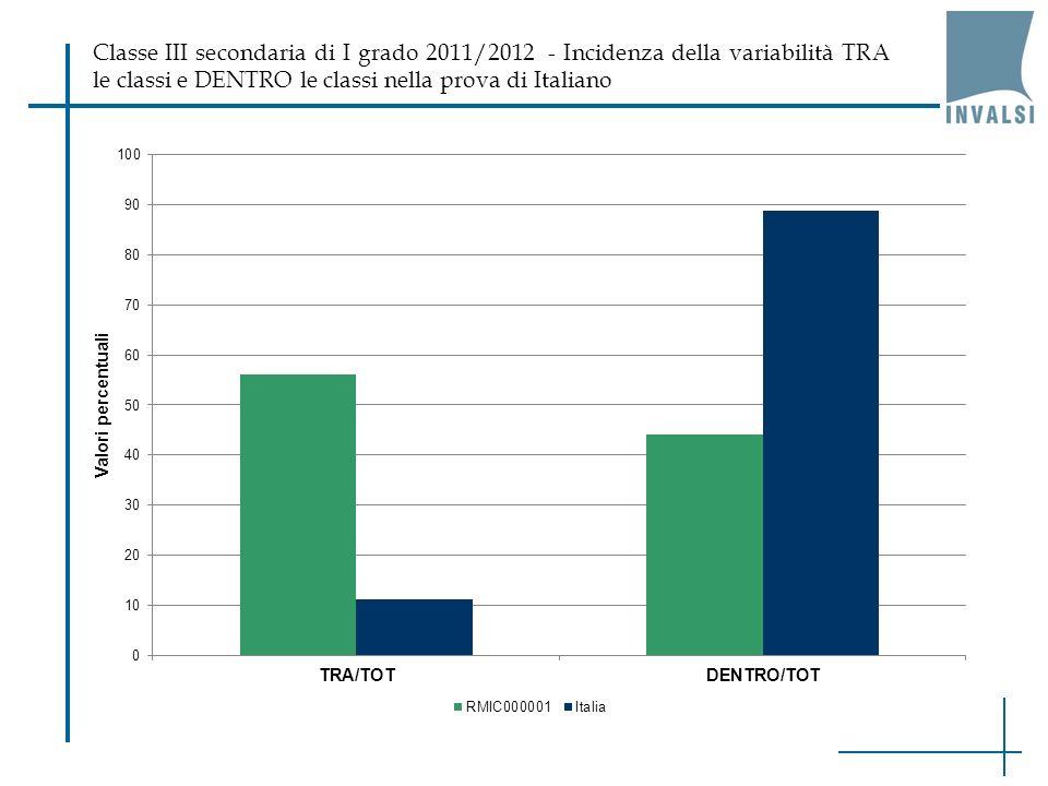 Classe III secondaria di I grado 2011/2012 - Incidenza della variabilità TRA le classi e DENTRO le classi nella prova di Italiano