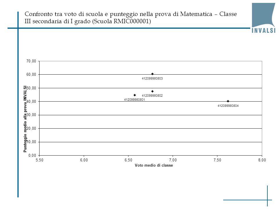 Confronto tra voto di scuola e punteggio nella prova di Matematica – Classe III secondaria di I grado (Scuola RMIC000001)