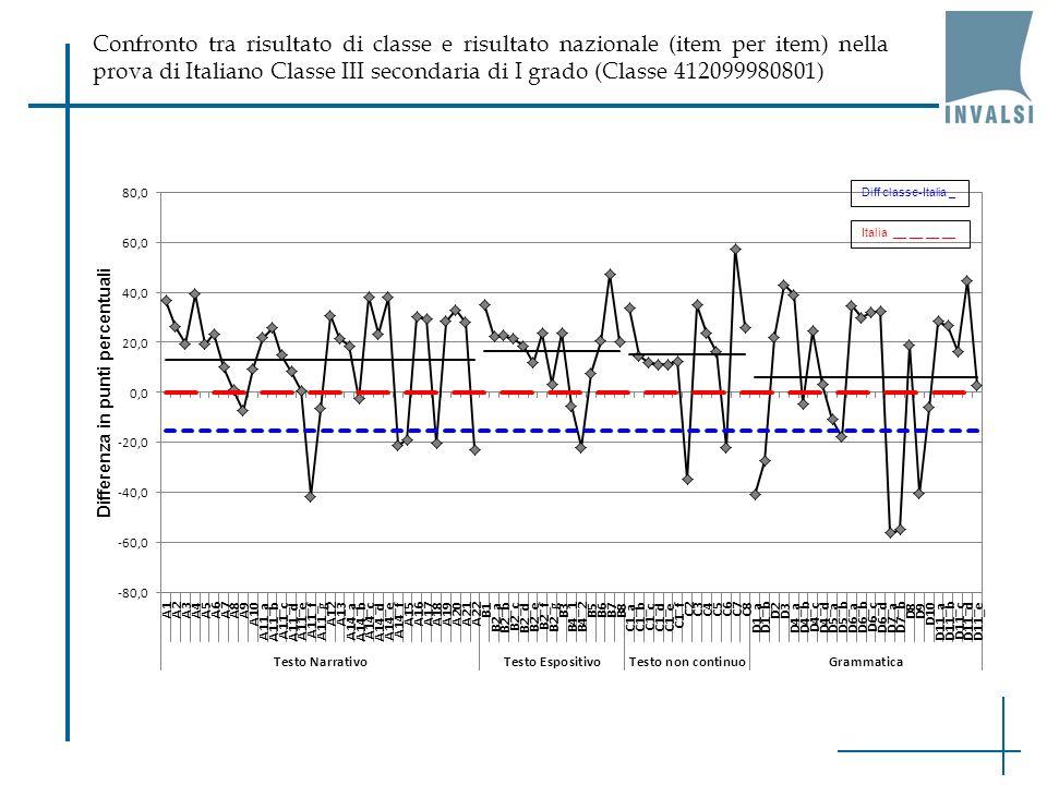 Confronto tra risultato di classe e risultato nazionale (item per item) nella prova di Italiano Classe III secondaria di I grado (Classe 412099980801)