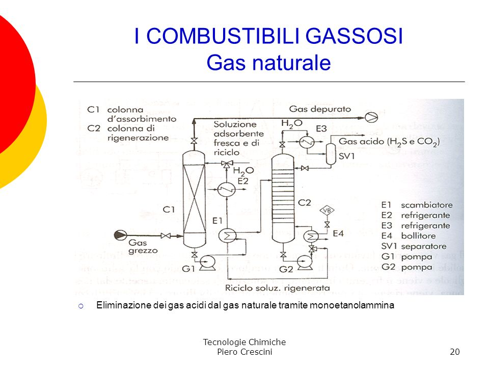 I COMBUSTIBILI GASSOSI Gas naturale
