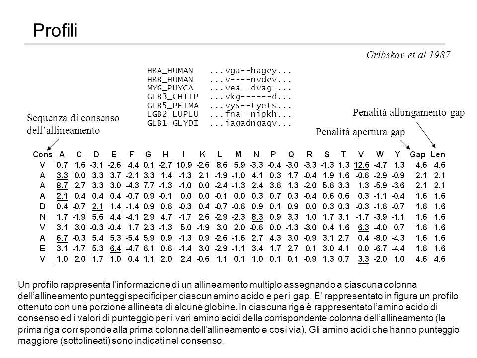 Profili Gribskov et al 1987 Penalità allungamento gap