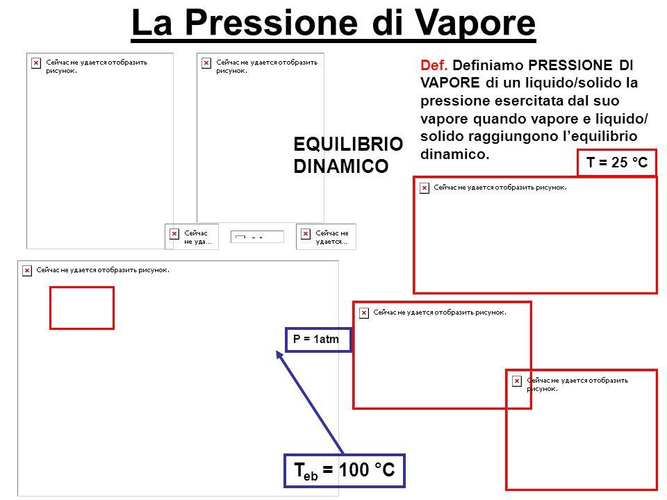La Pressione di Vapore EQUILIBRIO DINAMICO Teb = 100 °C
