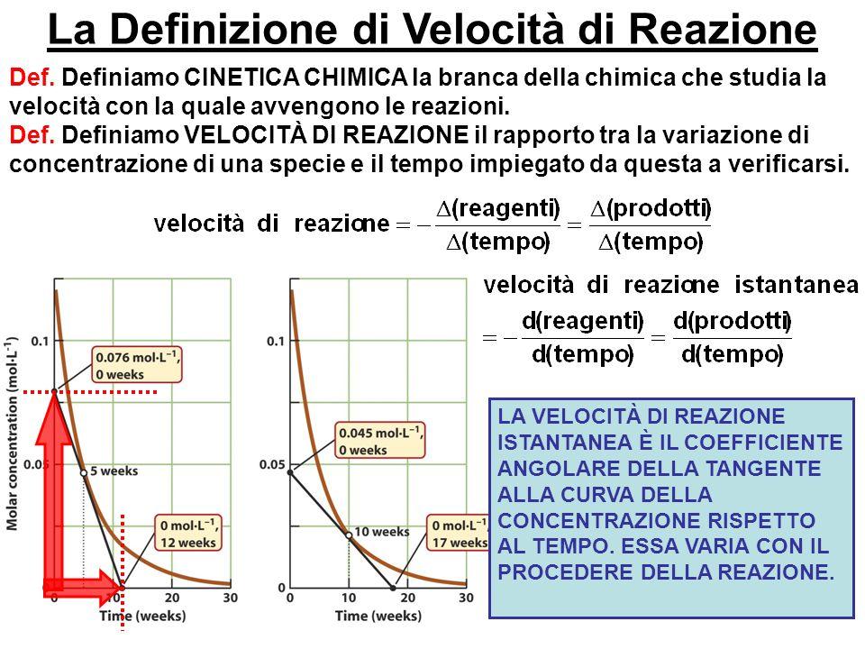 La Definizione di Velocità di Reazione