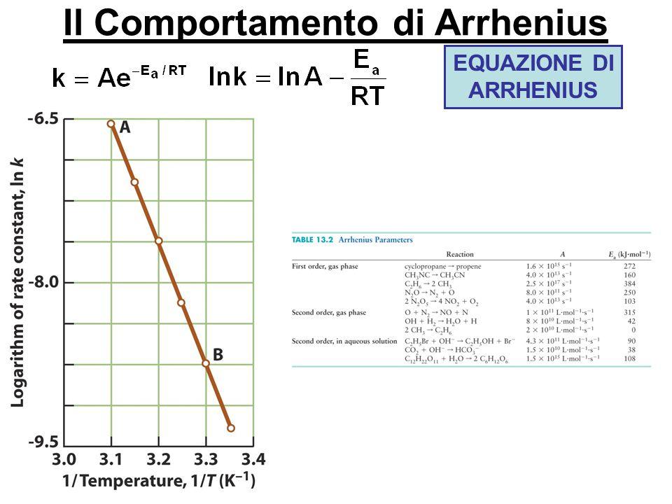 Il Comportamento di Arrhenius