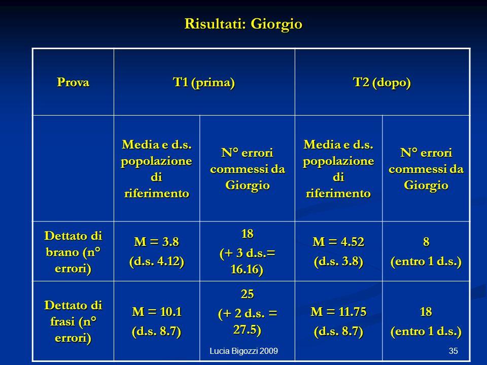 Risultati: Giorgio Prova T1 (prima) T2 (dopo)