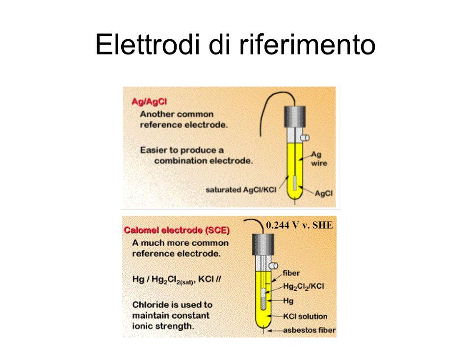 Elettrodi di riferimento